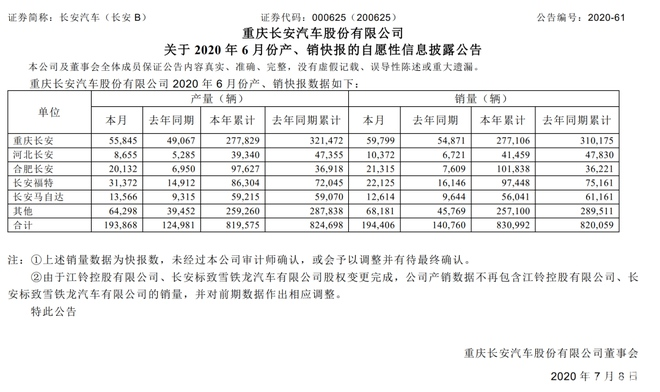 销量 长安汽车6月销量19.4万辆 同比增长38.1%