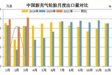 中国轮胎出口量创新高